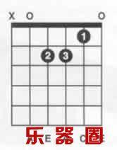 吉他Am,Dm,Em三个小调音阶和弦指法图